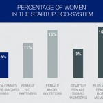 Women in Startup Eco-System